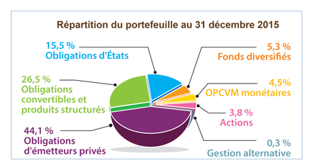 Repartition du portefeuille